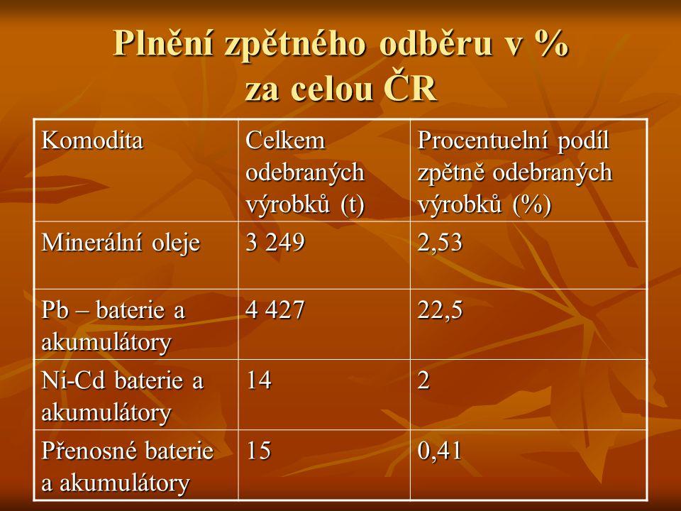 Plnění zpětného odběru v % za celou ČR Komodita Celkem odebraných výrobků (t) Procentuelní podíl zpětně odebraných výrobků (%) Minerální oleje 3 249 2