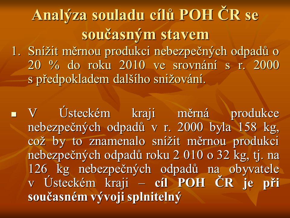 Analýza souladu cílů POH ČR se současným stavem 1.Snížit měrnou produkci nebezpečných odpadů o 20 % do roku 2010 ve srovnání s r. 2000 s předpokladem