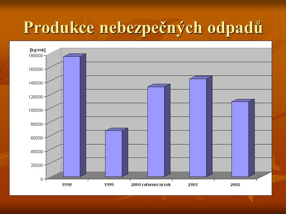  Produkce nebezpečných odpadů ÚK činí cca 2 % všech odpadů vznikajících na území Ústeckého kraje  Ústecký kraj se podílí svou produkcí NO na produkcí NO v ČR cca 4 – 5 %  Množství nebezpečných odpadů v ÚK klesá  V roce 2001 a 2002 došlo k nárůstu nebezpečných odpadů z důvodů neobvyklé produkce odpadních olejů, resp.