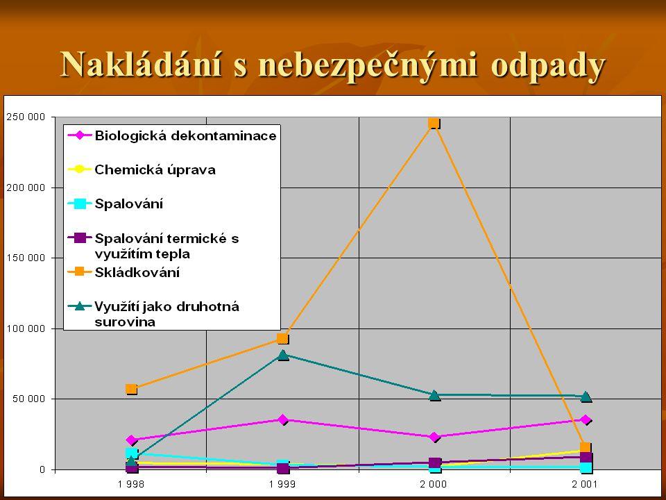 Z analýzy nakládání s NO vyplývá:  Graf nezahrnuje rok 2002, vzhledem k nesrovnatelným způsobům nakládání s odpady (nové kódy nakládání)  Nebezpečné odpady se převážně odstraňují skládkováním  V roce 2000 byl podíl skládkovaných odpadů vysoký, bylo převzato 243 384 tun NO od jiných firem proti r.