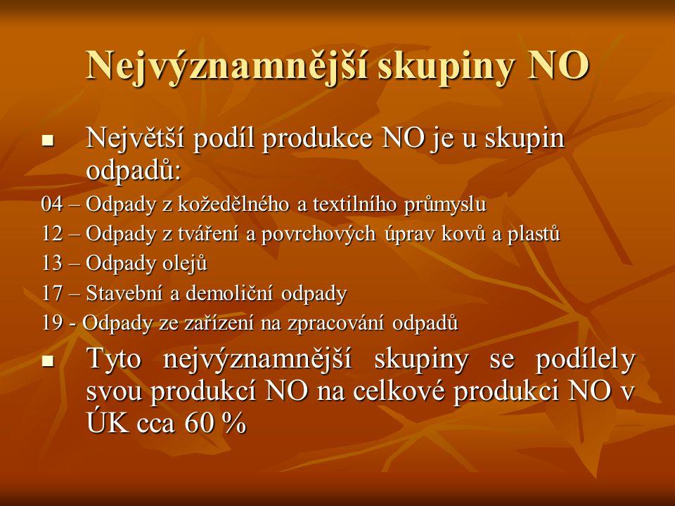 Analýza souladu cílů POH ČR se současným stavem 1.Snížit měrnou produkci nebezpečných odpadů o 20 % do roku 2010 ve srovnání s r.