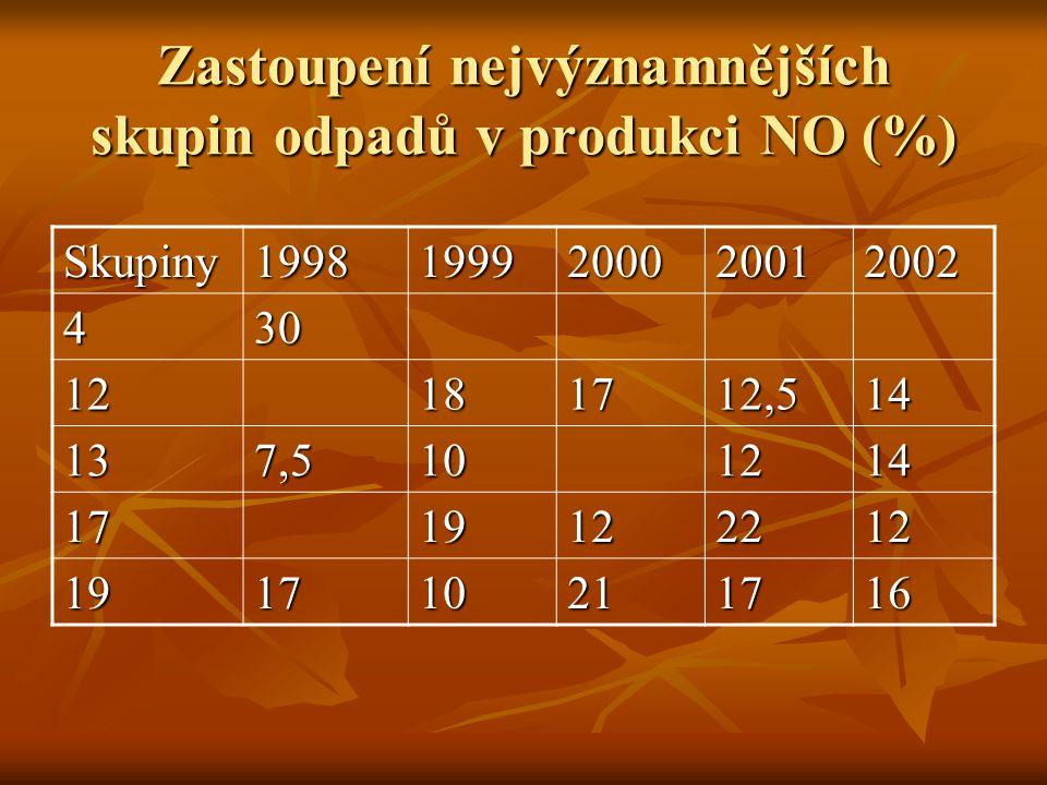 Zastoupení nejvýznamnějších skupin odpadů v produkci NO (%) Skupiny19981999200020012002 430 12181712,514 137,5101214 1719122212 191710211716