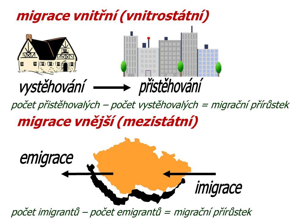 migrace vnitřní (vnitrostátní) migrace vnější (mezistátní) počet přistěhovalých – počet vystěhovalých = migrační přírůstek počet imigrantů – počet emi