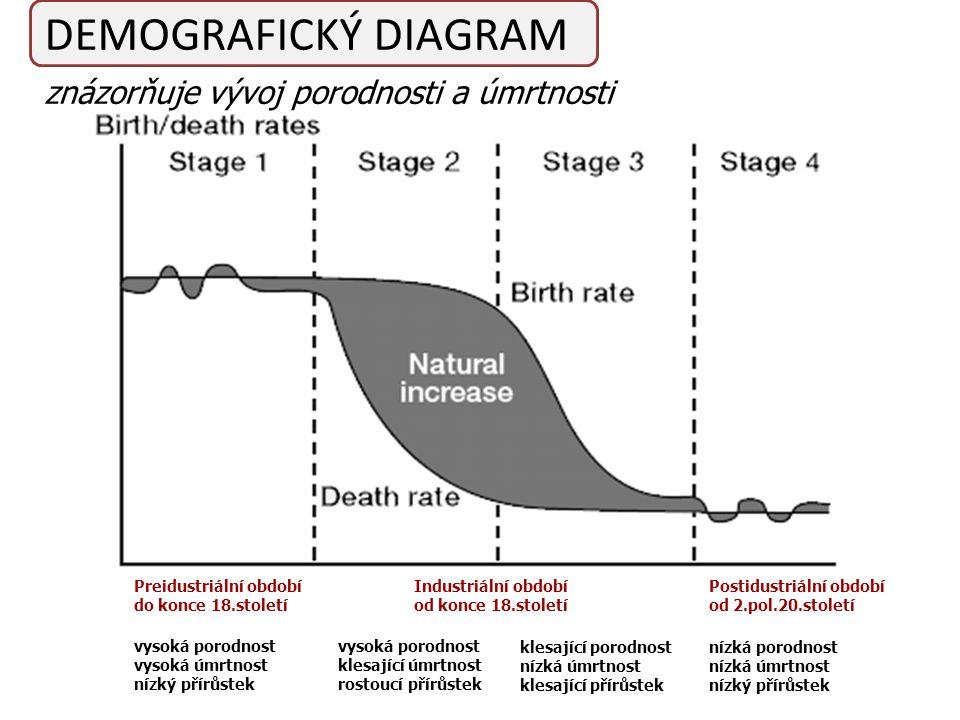 vysoká porodnost vysoká úmrtnost nízký přírůstek vysoká porodnost klesající úmrtnost rostoucí přírůstek klesající porodnost nízká úmrtnost klesající přírůstek nízká porodnost nízká úmrtnost nízký přírůstek Preidustriální období do konce 18.století Industriální období od konce 18.století Postidustriální období od 2.pol.20.století znázorňuje vývoj porodnosti a úmrtnosti DEMOGRAFICKÝ DIAGRAM