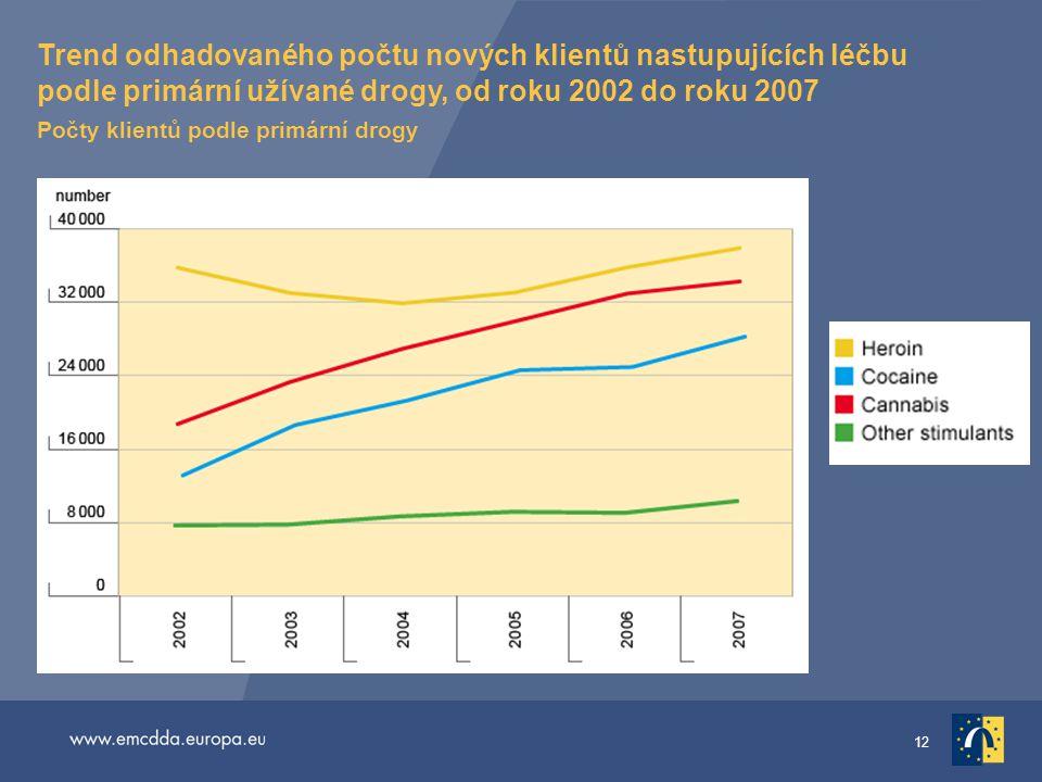 12 Trend odhadovaného počtu nových klientů nastupujících léčbu podle primární užívané drogy, od roku 2002 do roku 2007 Počty klientů podle primární dr