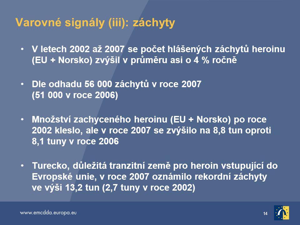14 Varovné signály (iii): záchyty •V letech 2002 až 2007 se počet hlášených záchytů heroinu (EU + Norsko) zvýšil v průměru asi o 4 % ročně •Dle odhadu