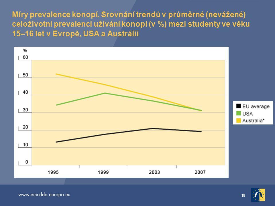 18 Míry prevalence konopí. Srovnání trendů v průměrné (nevážené) celoživotní prevalenci užívání konopí (v %) mezi studenty ve věku 15–16 let v Evropě,