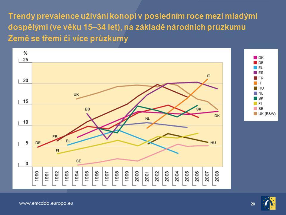 20 Trendy prevalence užívání konopí v posledním roce mezi mladými dospělými (ve věku 15–34 let), na základě národních průzkumů Země se třemi či více p