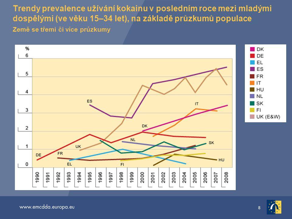 8 Trendy prevalence užívání kokainu v posledním roce mezi mladými dospělými (ve věku 15–34 let), na základě průzkumů populace Země se třemi či více pr
