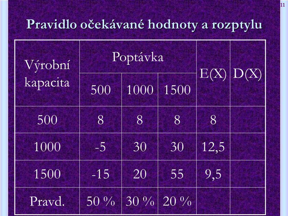 11 Pravidlo očekávané hodnoty a rozptylu Výrobní kapacita Poptávka E(X)D(X) 50010001500 5008888 1000-530 12,5 1500-1520559,5 Pravd.50 %30 %20 %