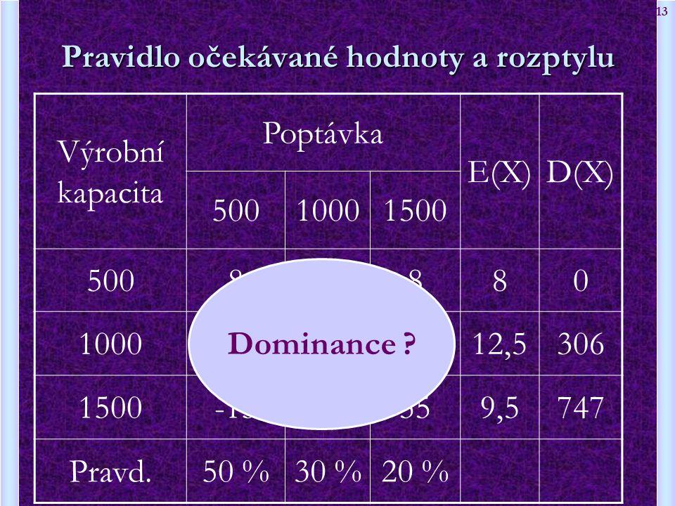13 Pravidlo očekávané hodnoty a rozptylu Výrobní kapacita Poptávka E(X)D(X) 50010001500 50088880 1000-530 12,5306 1500-1520559,5747 Pravd.50 %30 %20 %
