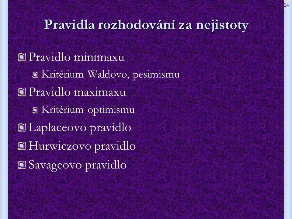 14 Pravidla rozhodování za nejistoty Pravidlo minimaxu Kritérium Waldovo, pesimismu Pravidlo maximaxu Kritérium optimismu Laplaceovo pravidlo Hurwiczo