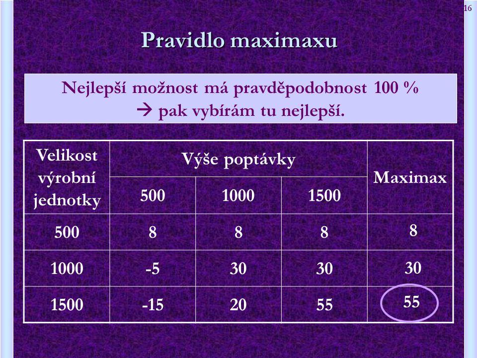 16 Velikost výrobní jednotky Výše poptávky Maximax 50010001500 500888 1000-530 1500-152055 Pravidlo maximaxu 8 30 55 Nejlepší možnost má pravděpodobno