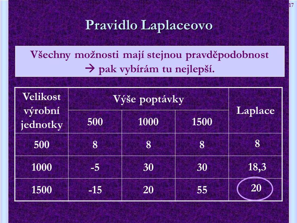 17 Velikost výrobní jednotky Výše poptávky Laplace 50010001500 500888 1000-530 1500-152055 Pravidlo Laplaceovo 8 18,3 20 Všechny možnosti mají stejnou
