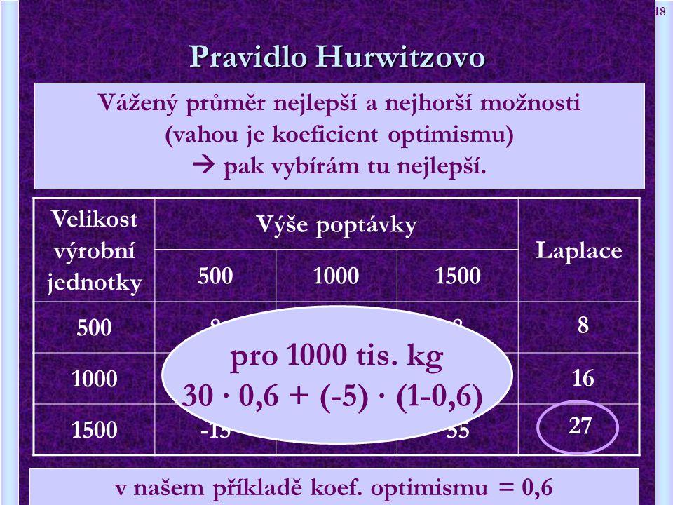 18 Velikost výrobní jednotky Výše poptávky Laplace 50010001500 500888 1000-530 1500-152055 Pravidlo Hurwitzovo 8 16 27 Vážený průměr nejlepší a nejhor
