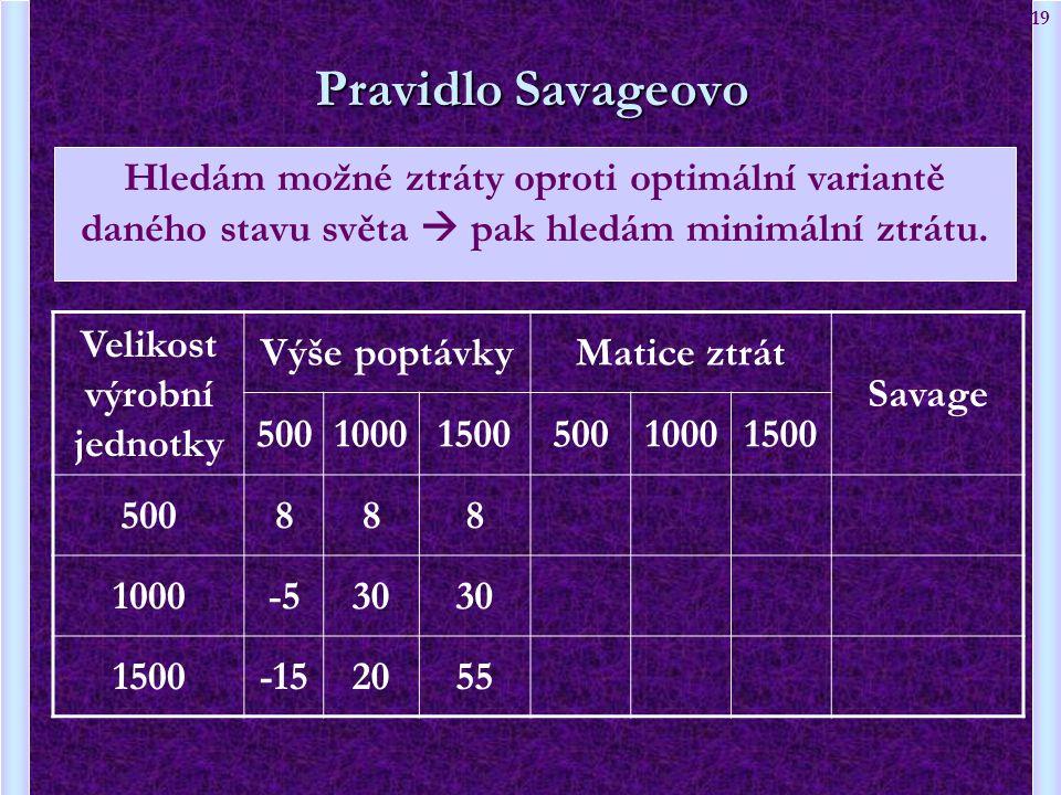 19 Velikost výrobní jednotky Výše poptávkyMatice ztrát Savage 5001000150050010001500 500888 1000-530 1500-152055 Pravidlo Savageovo Hledám možné ztrát