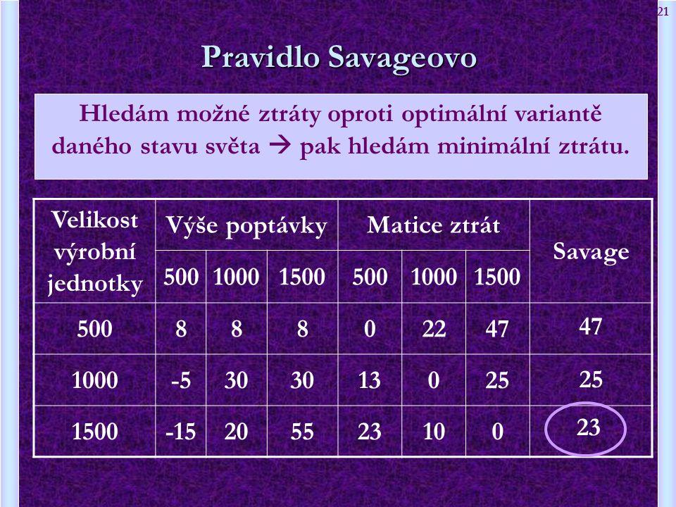 21 Velikost výrobní jednotky Výše poptávkyMatice ztrát Savage 5001000150050010001500 50088802247 1000-530 13025 1500-15205523100 Pravidlo Savageovo Hl