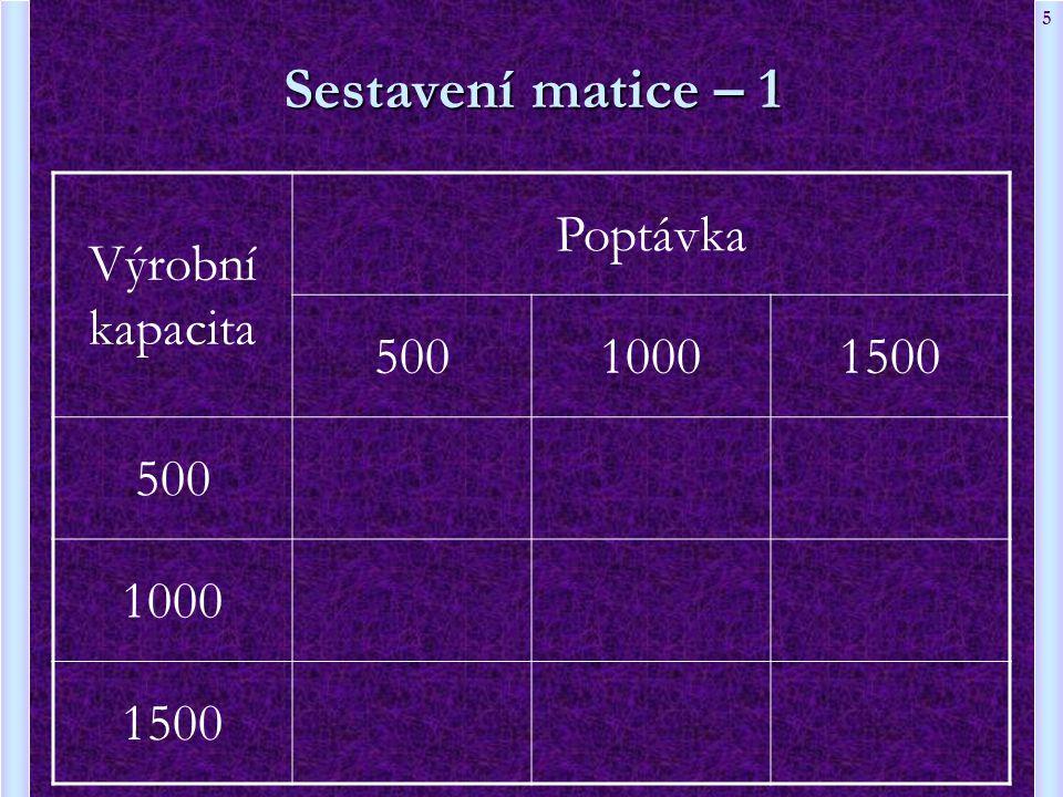 5 Sestavení matice – 1 Výrobní kapacita Poptávka 50010001500 500 1000 1500