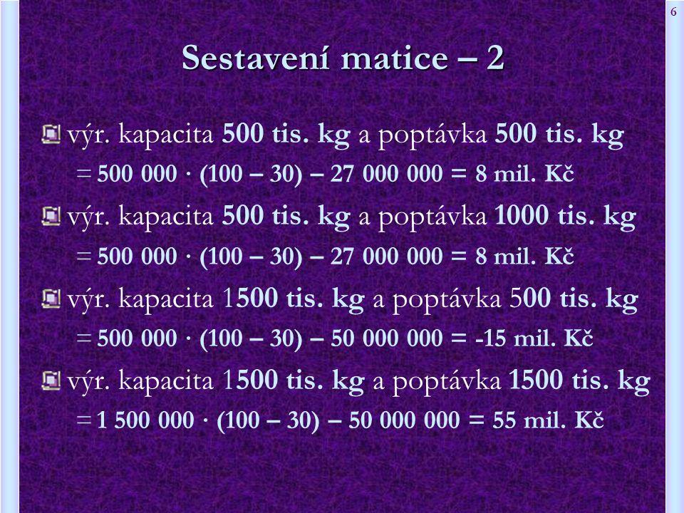 6 Sestavení matice – 2 výr. kapacita 500 tis. kg a poptávka 500 tis. kg =500 000 ∙ (100 – 30) – 27 000 000 = 8 mil. Kč výr. kapacita 500 tis. kg a pop
