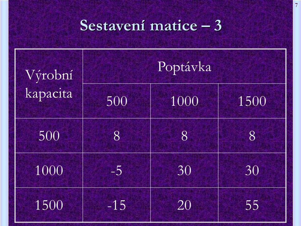 7 Sestavení matice – 3 Výrobní kapacita Poptávka 50010001500 500888 1000-530 1500-152055
