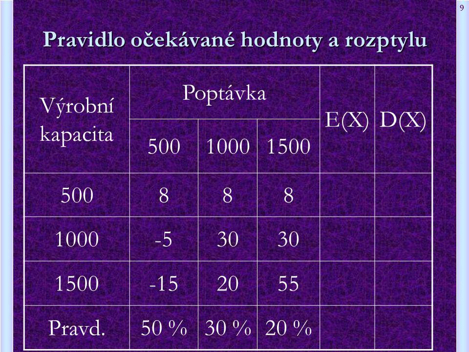 9 Pravidlo očekávané hodnoty a rozptylu Výrobní kapacita Poptávka E(X)D(X) 50010001500 500888 1000-530 1500-152055 Pravd.50 %30 %20 %