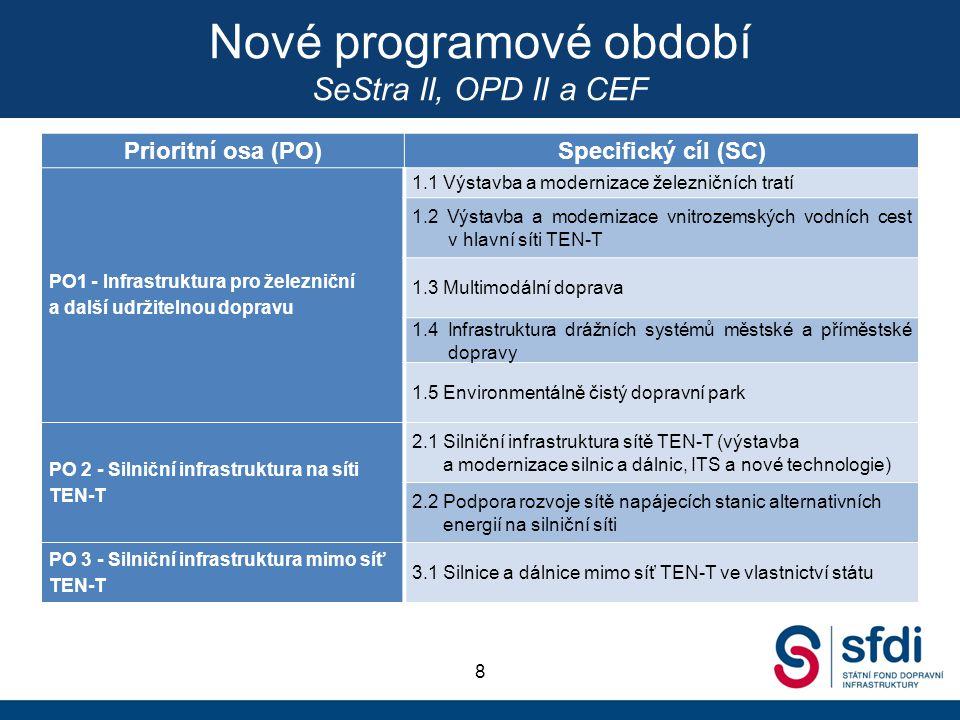 Nové programové období SeStra II, OPD II a CEF Prioritní osa (PO)Specifický cíl (SC) PO1 - Infrastruktura pro železniční a další udržitelnou dopravu 1