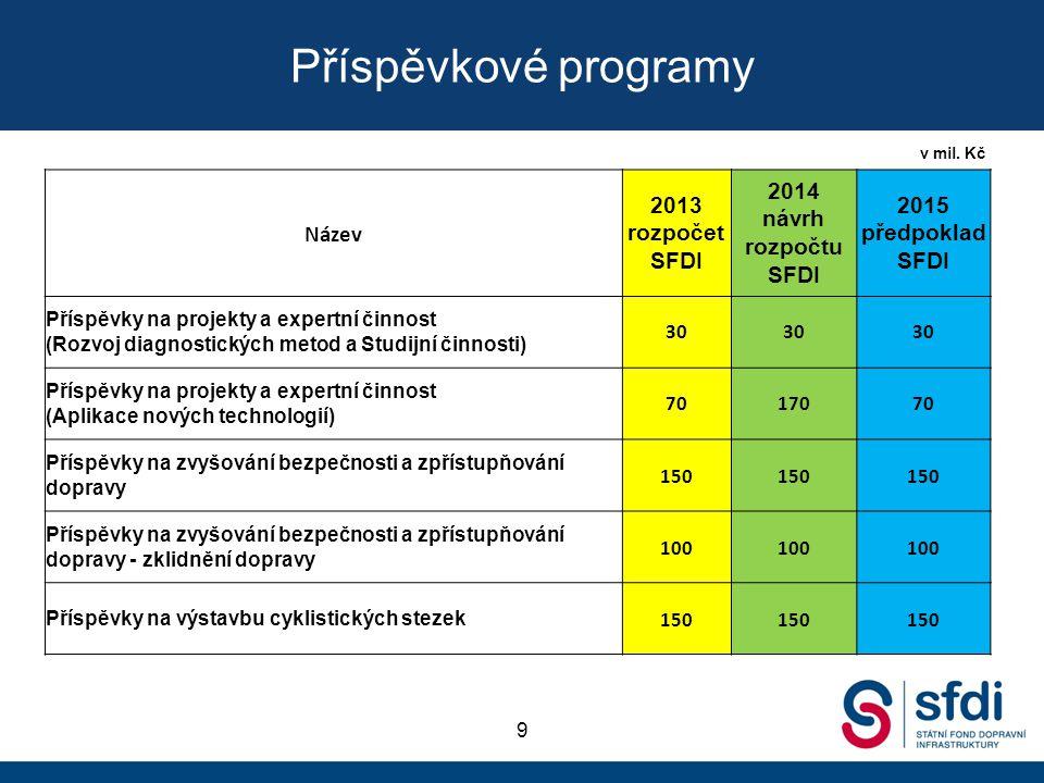 Příspěvkové programy 9 v mil. Kč Název 2013 rozpočet SFDI 2014 návrh rozpočtu SFDI 2015 předpoklad SFDI Příspěvky na projekty a expertní činnost (Rozv