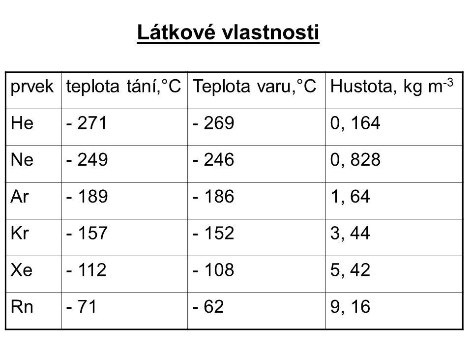 prvekteplota tání,°CTeplota varu,°CHustota, kg m -3 He- 271- 2690, 164 Ne- 249- 2460, 828 Ar- 189- 1861, 64 Kr- 157- 1523, 44 Xe- 112- 1085, 42 Rn- 71- 629, 16 Látkové vlastnosti