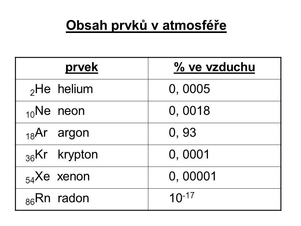 prvek% ve vzduchu 2 He helium 0, 0005 10 Ne neon 0, 0018 18 Ar argon 0, 93 36 Kr krypton 0, 0001 54 Xe xenon 0, 00001 86 Rn radon 10 -17 Obsah prvků v atmosféře