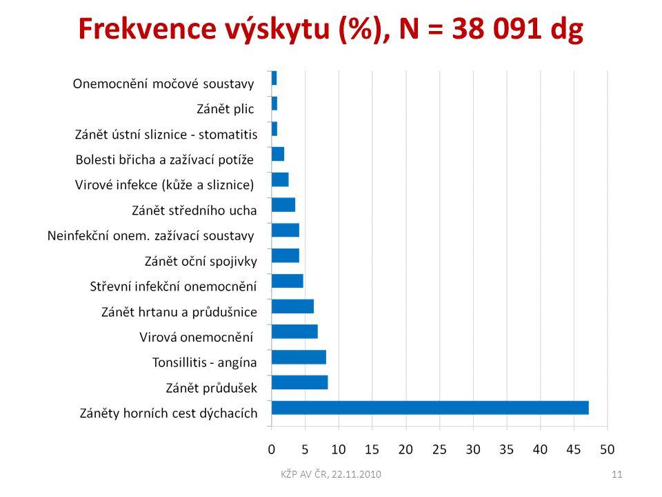Frekvence výskytu (%), N = 38 091 dg 11KŽP AV ČR, 22.11.2010