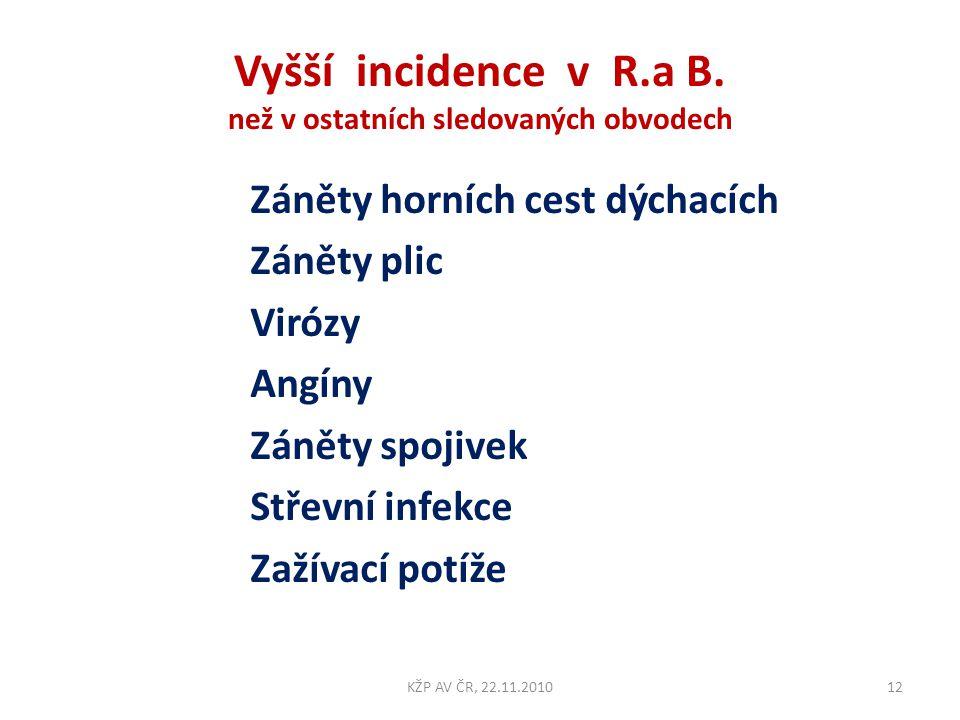 Vyšší incidence v R.a B. než v ostatních sledovaných obvodech Záněty horních cest dýchacích Záněty plic Virózy Angíny Záněty spojivek Střevní infekce