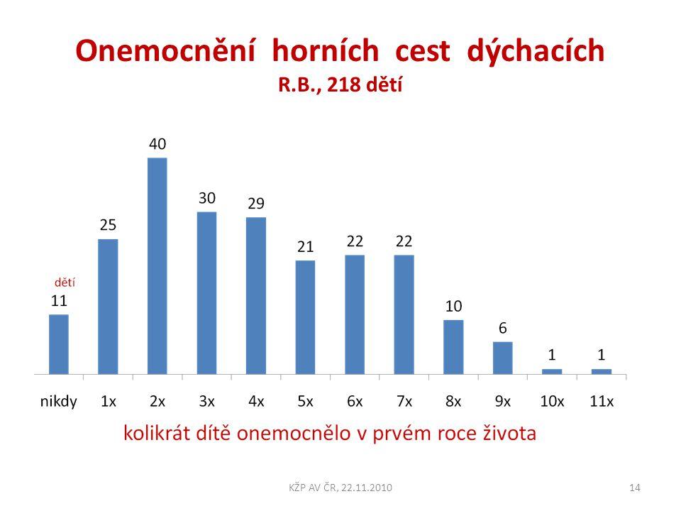 Onemocnění horních cest dýchacích R.B., 218 dětí 14KŽP AV ČR, 22.11.2010