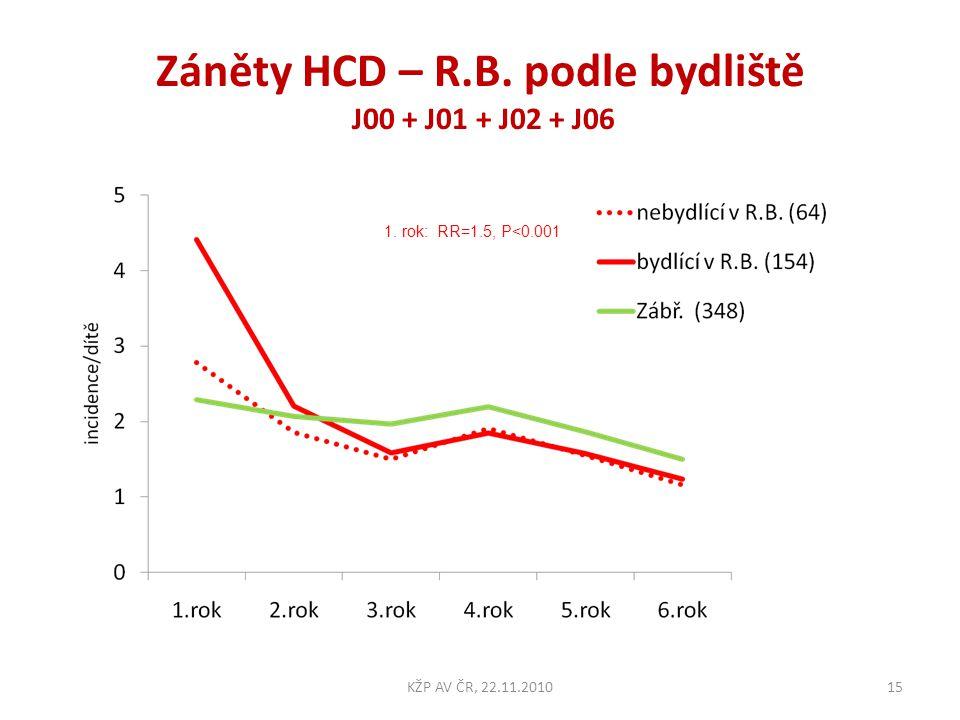 Záněty HCD – R.B. podle bydliště J00 + J01 + J02 + J06 15KŽP AV ČR, 22.11.2010 1. rok: RR=1.5, P<0.001