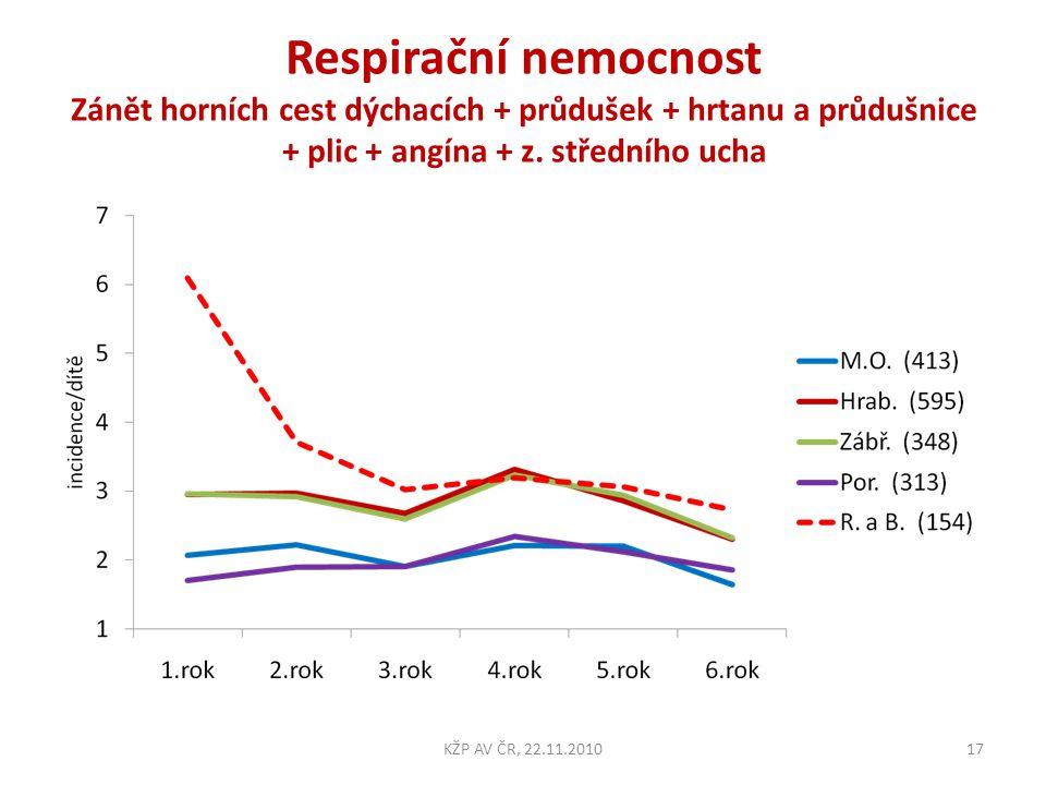 Respirační nemocnost Zánět horních cest dýchacích + průdušek + hrtanu a průdušnice + plic + angína + z. středního ucha 17KŽP AV ČR, 22.11.2010