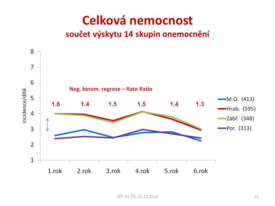 Celková nemocnost součet výskytu 14 skupin onemocnění 21KŽP AV ČR, 22.11.2010 1.6 1.4 1.5 1.5 1.4 1.3