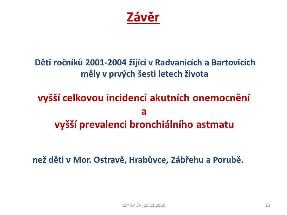 Děti ročníků 2001-2004 žijící v Radvanicích a Bartovicích měly v prvých šesti letech života vyšší celkovou incidenci akutních onemocnění a vyšší preva