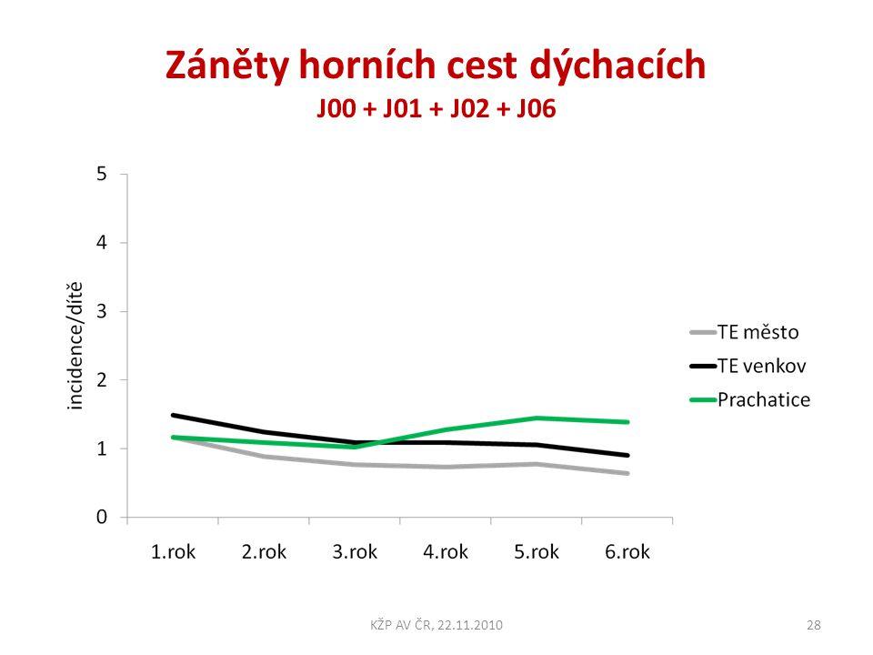 Záněty horních cest dýchacích J00 + J01 + J02 + J06 28KŽP AV ČR, 22.11.2010