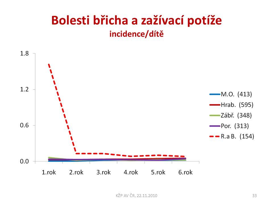 Bolesti břicha a zažívací potíže incidence/dítě 33KŽP AV ČR, 22.11.2010