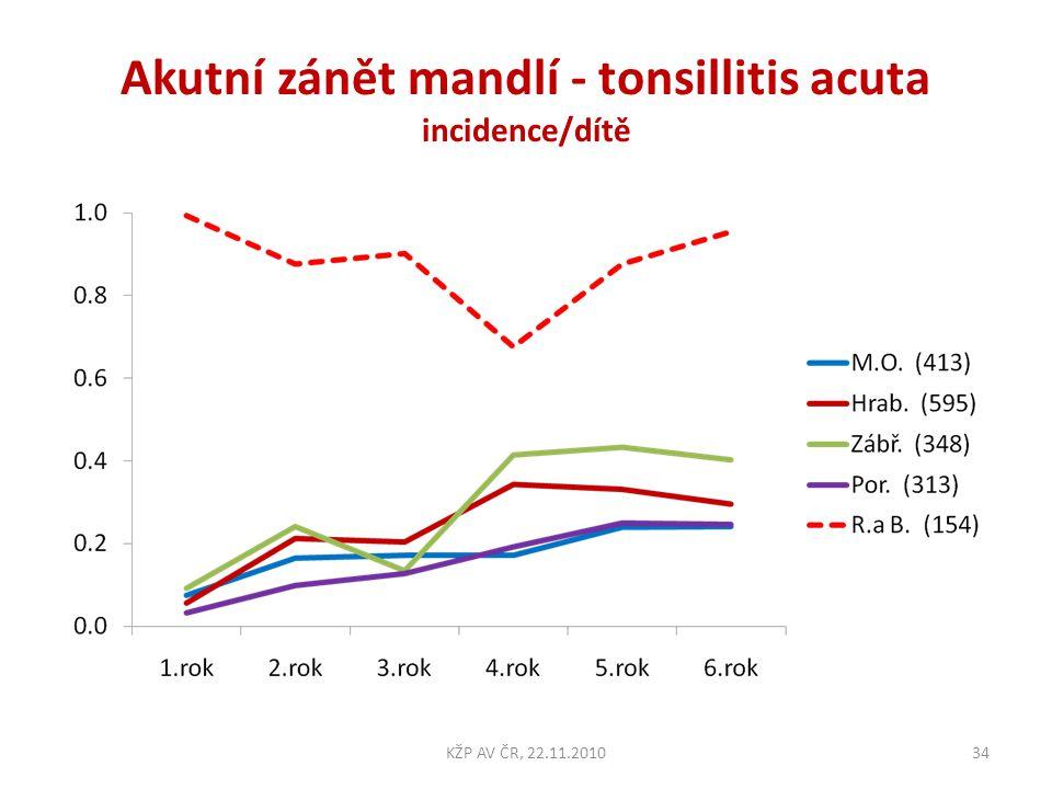 Akutní zánět mandlí - tonsillitis acuta incidence/dítě 34KŽP AV ČR, 22.11.2010