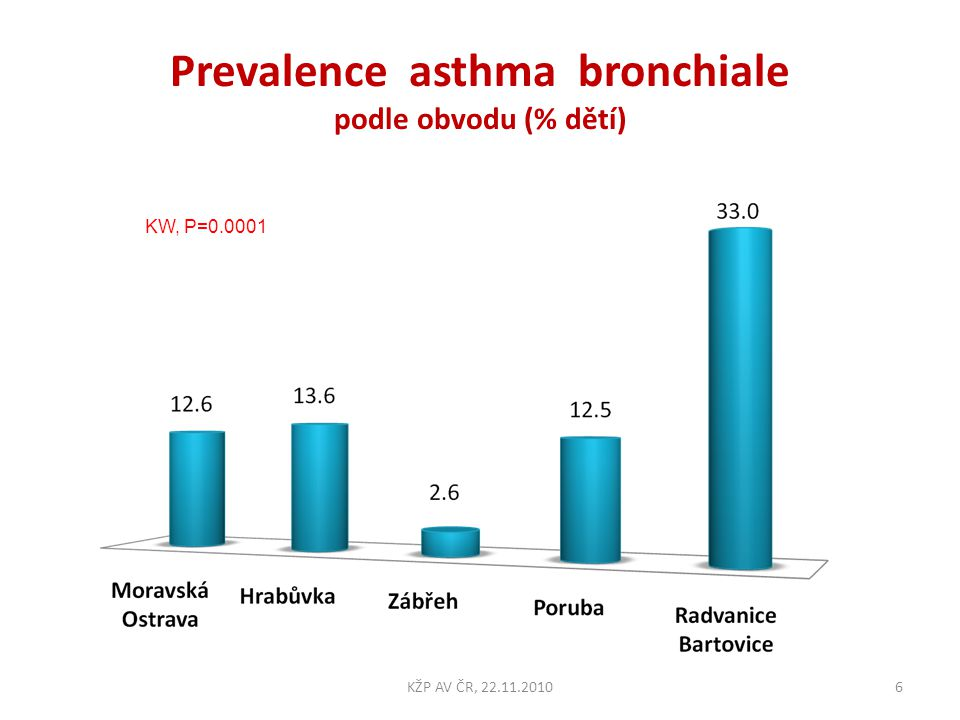 Prevalence alergické rýmy podle obvodu (% dětí) 7KŽP AV ČR, 22.11.2010