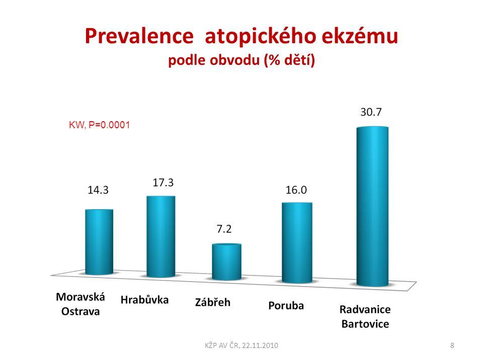 Prevalence atopického ekzému podle obvodu (% dětí) KW, P=0.0001 8KŽP AV ČR, 22.11.2010