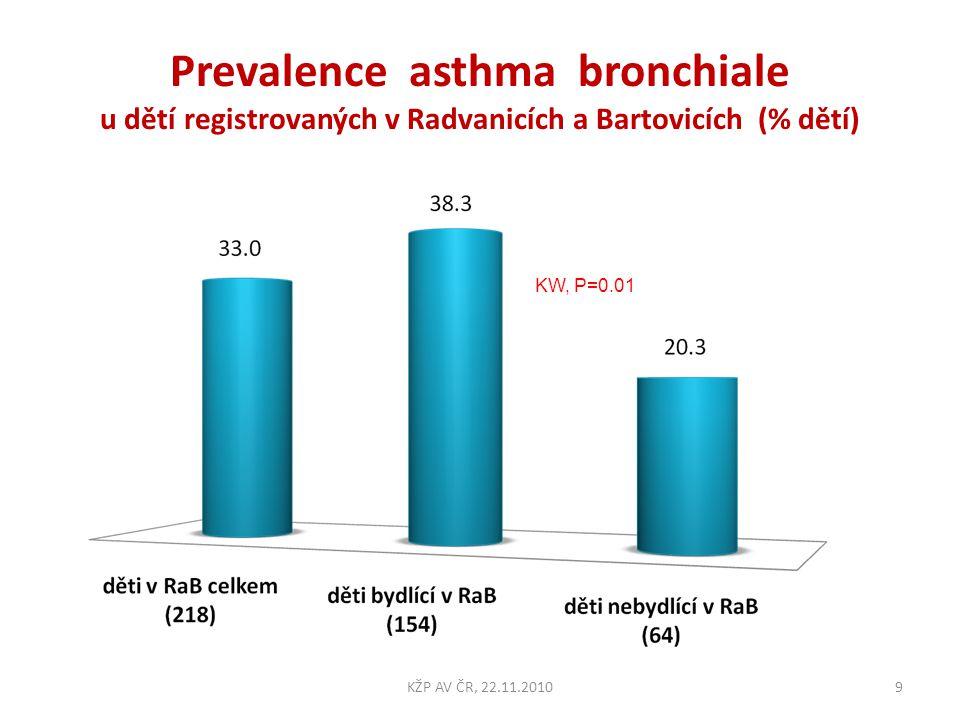 Prevalence asthma bronchiale u dětí registrovaných v Radvanicích a Bartovicích (% dětí) KW, P=0.01 9KŽP AV ČR, 22.11.2010