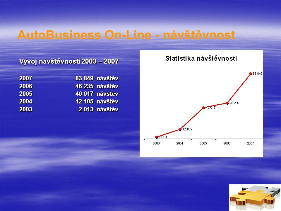 AutoBusiness On-Line - návštěvnost Vývoj návštěvnosti 2003 – 2007 200783 849 návštěv 200646 235 návštěv 200540 017 návštěv 200412 105 návštěv 2003 2 013 návštěv