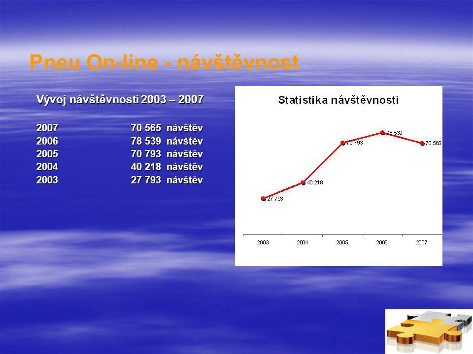 Pneu On-line - návštěvnost Vývoj návštěvnosti 2003 – 2007 200770 565 návštěv 200678 539 návštěv 200570 793 návštěv 200440 218 návštěv 200327 793 návštěv