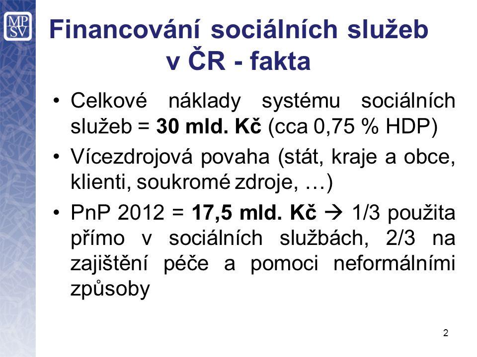 2 Financování sociálních služeb v ČR - fakta •Celkové náklady systému sociálních služeb = 30 mld. Kč (cca 0,75 % HDP) •Vícezdrojová povaha (stát, kraj