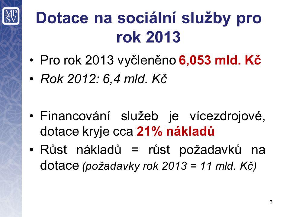 3 Dotace na sociální služby pro rok 2013 •Pro rok 2013 vyčleněno 6,053 mld. Kč •Rok 2012: 6,4 mld. Kč •Financování služeb je vícezdrojové, dotace kryj