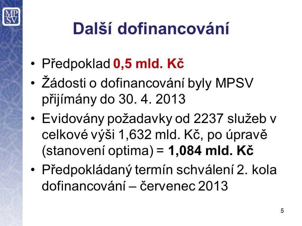 Další dofinancování •Předpoklad 0,5 mld. Kč •Žádosti o dofinancování byly MPSV přijímány do 30. 4. 2013 •Evidovány požadavky od 2237 služeb v celkové