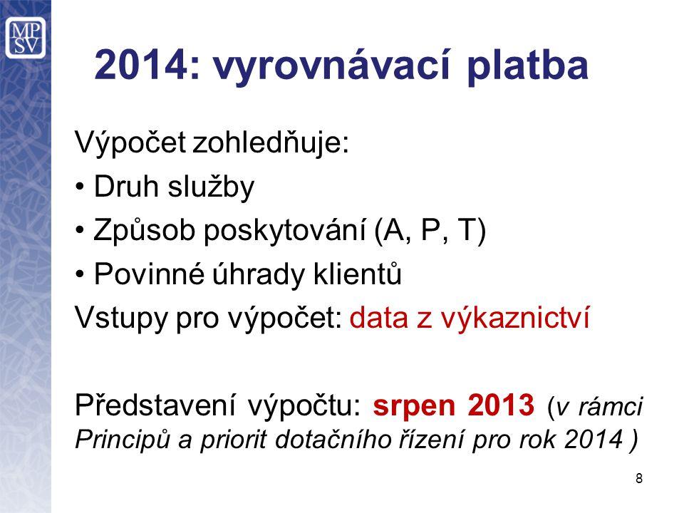 2014: vyrovnávací platba Výpočet zohledňuje: • Druh služby • Způsob poskytování (A, P, T) • Povinné úhrady klientů Vstupy pro výpočet: data z výkaznic