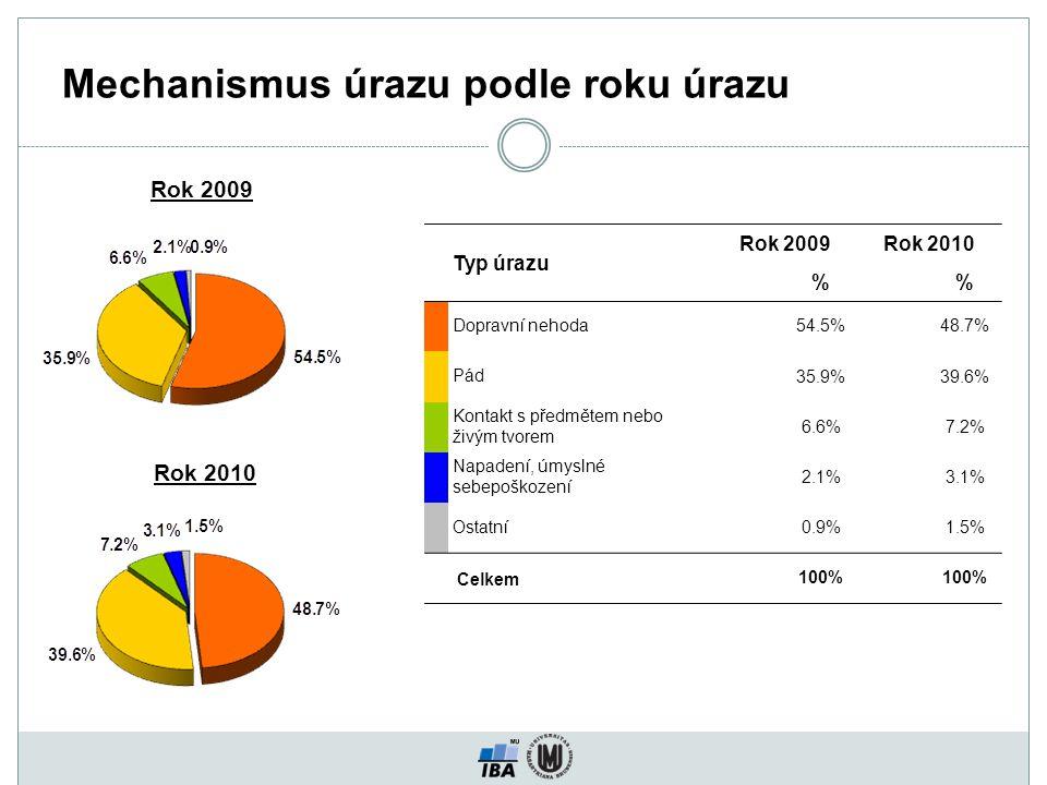 Mechanismus úrazu podle roku úrazu Typ úrazu Rok 2009Rok 2010 % Dopravní nehoda 54.5%48.7% Pád 35.9%39.6% Kontakt s předmětem nebo živým tvorem 6.6%7.2% Napadení, úmyslné sebepoškození 2.1%3.1% Ostatní 0.9%1.5% Celkem 100% Rok 2009 Rok 2010