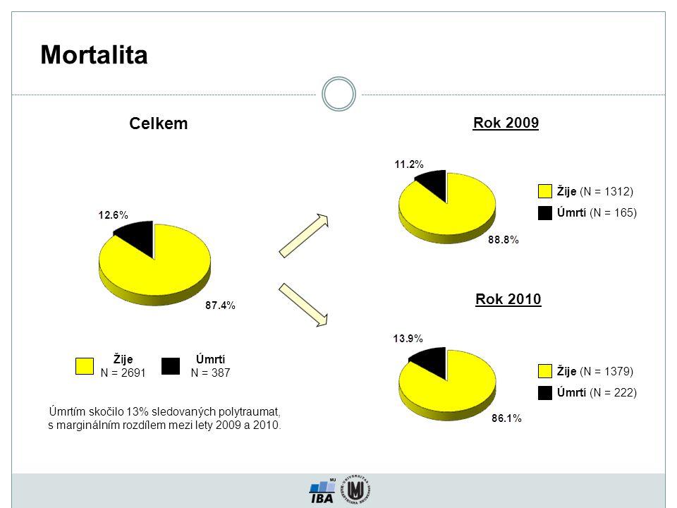 Mortalita Celkem Úmrtí N = 387 Žije N = 2691 Úmrtím skočilo 13% sledovaných polytraumat, s marginálním rozdílem mezi lety 2009 a 2010.